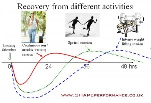 recovery+from+sprint+strength+and+cont+training
